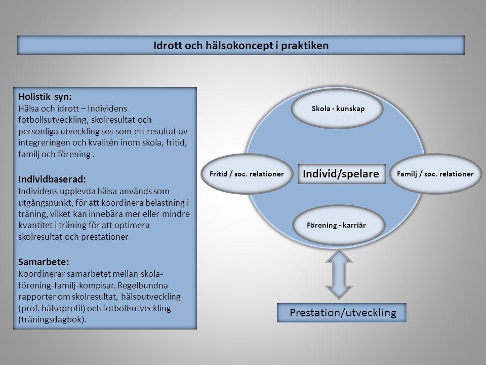 Idrott och hälsokoncept i praktiken