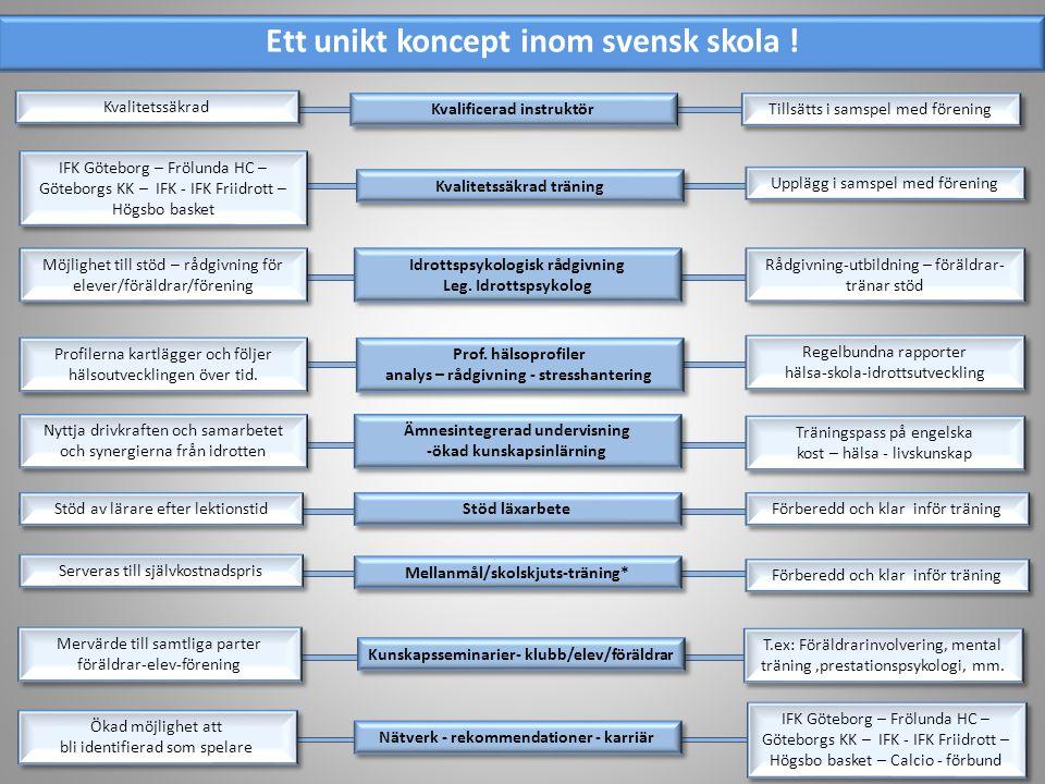 Ett unikt koncept inom svensk skola !