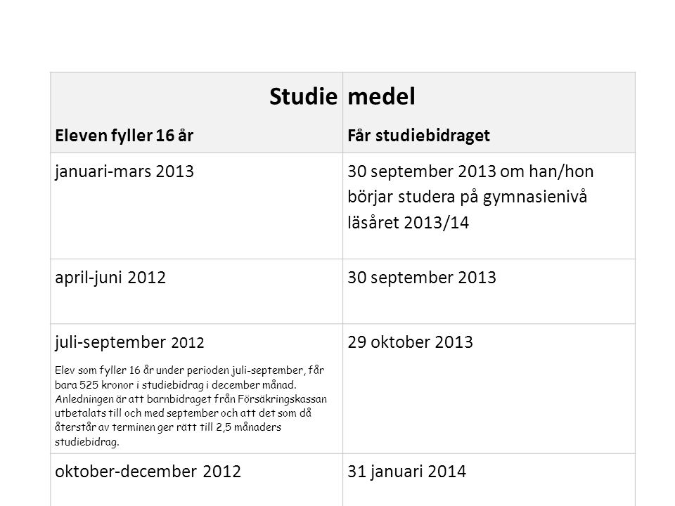 Studie medel Eleven fyller 16 år Får studiebidraget januari-mars 2013