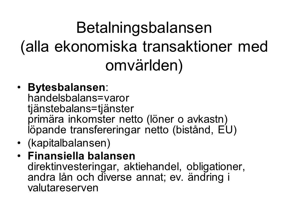 Betalningsbalansen (alla ekonomiska transaktioner med omvärlden)
