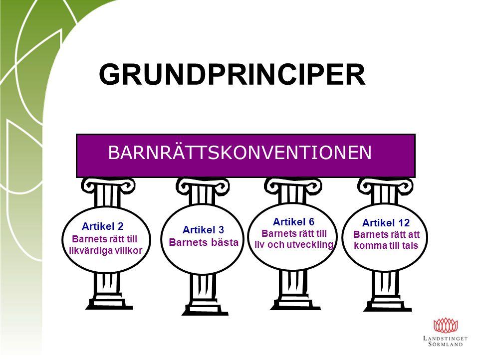 GRUNDPRINCIPER BARNRÄTTSKONVENTIONEN