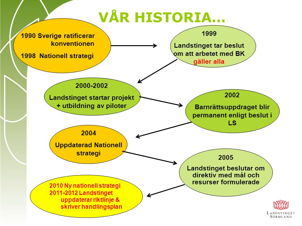 VÅR HISTORIA… 1999 Sverige ratificerar konventionen