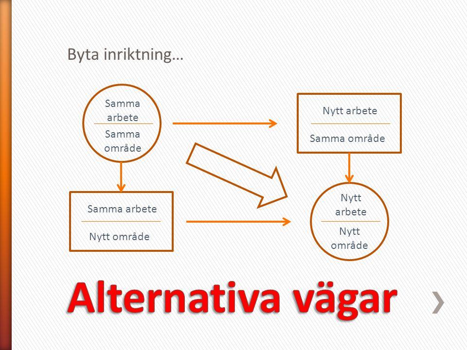 Alternativa vägar Byta inriktning… Samma arbete Nytt arbete