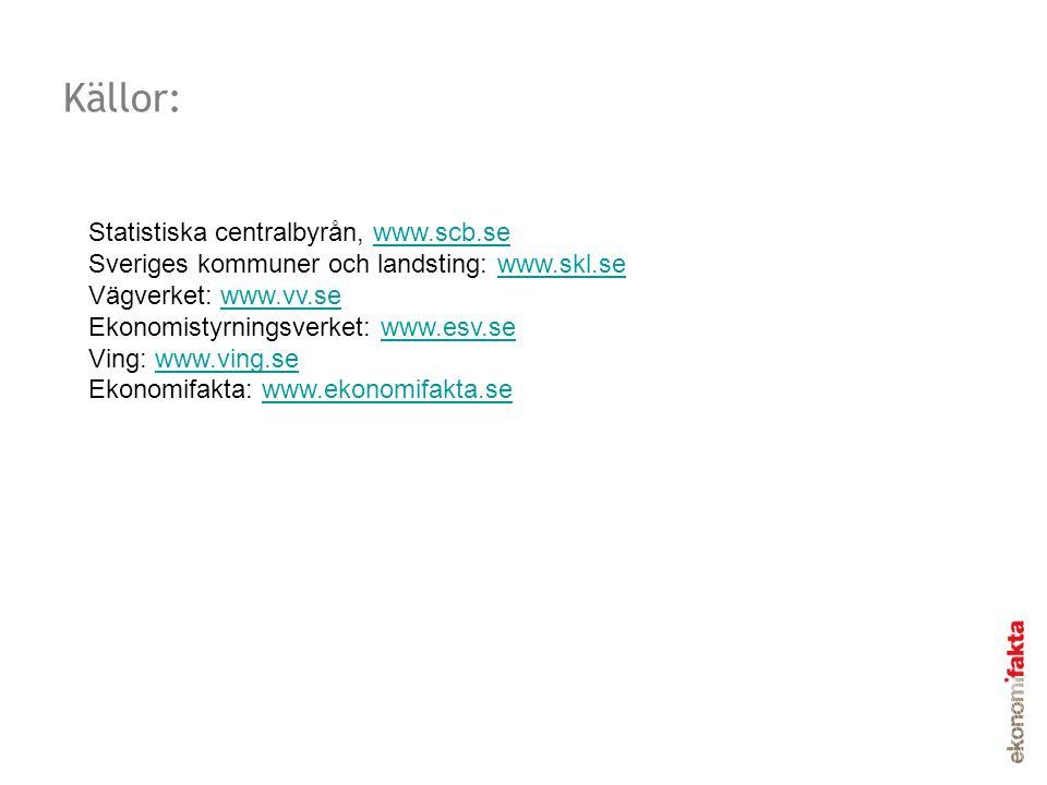 Källor: Statistiska centralbyrån, www.scb.se