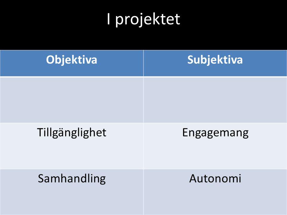 I projektet Objektiva Subjektiva Tillgänglighet Engagemang Samhandling