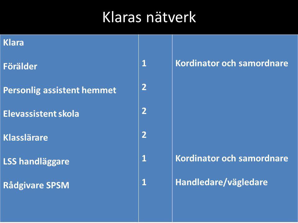Klaras nätverk Klara Förälder Personlig assistent hemmet