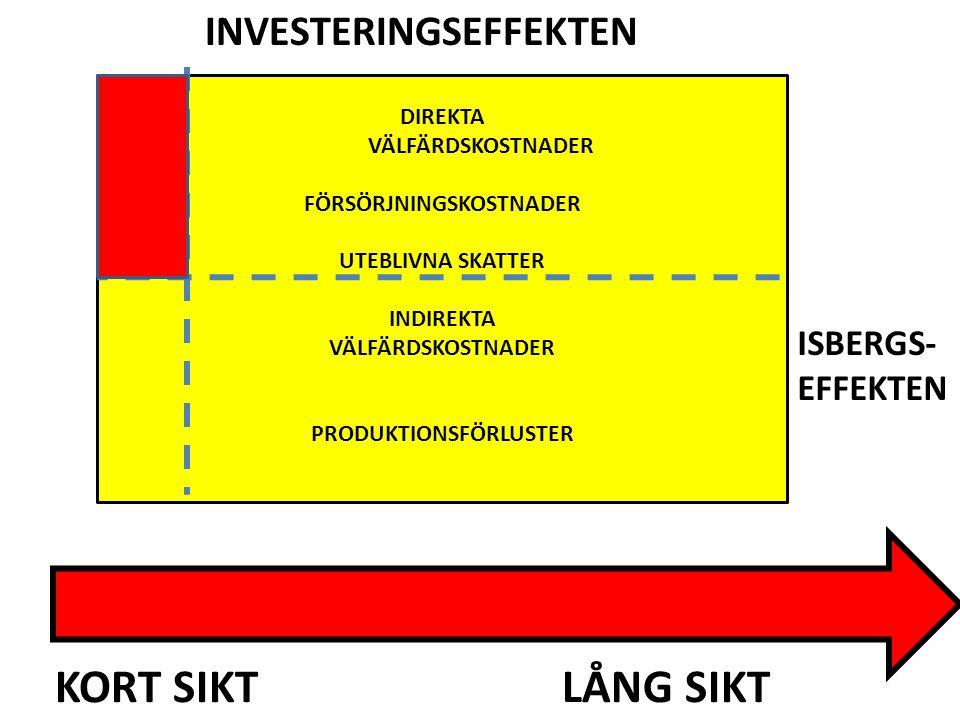 FÖRSÖRJNINGSKOSTNADER PRODUKTIONSFÖRLUSTER