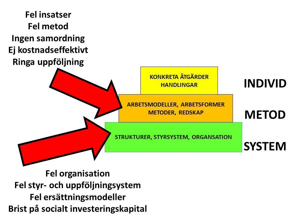 INDIVID METOD SYSTEM Fel insatser Fel metod Ingen samordning
