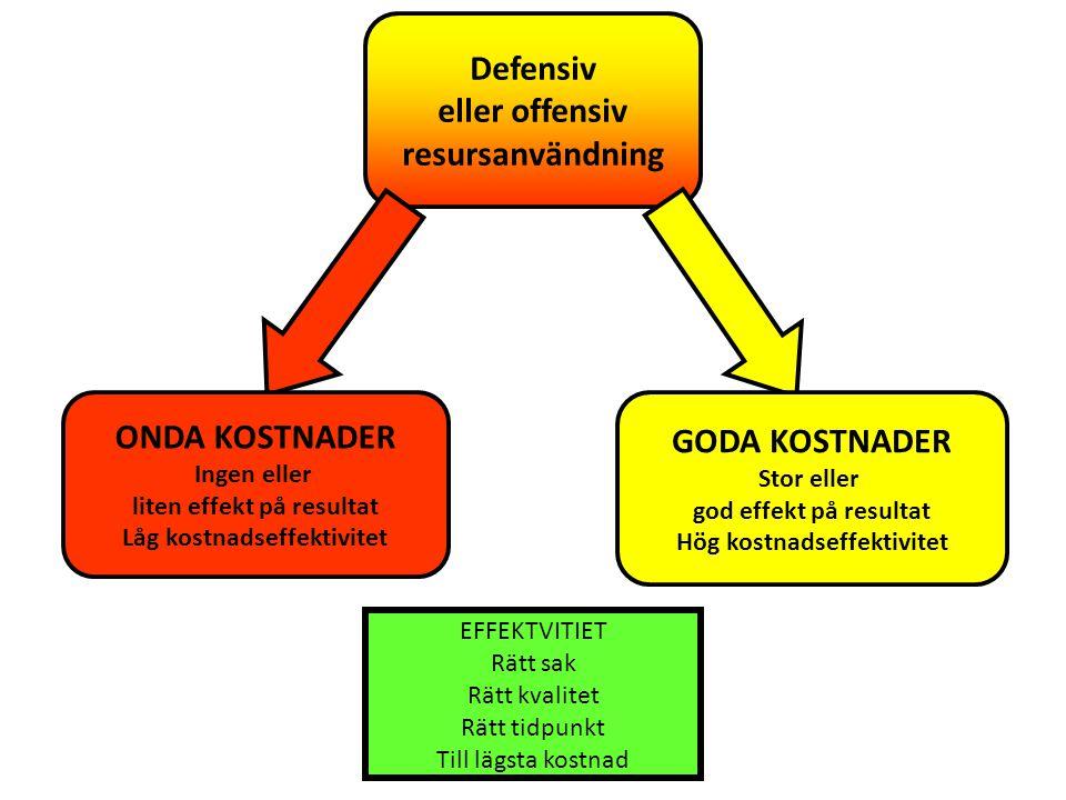 Defensiv eller offensiv resursanvändning ONDA KOSTNADER GODA KOSTNADER