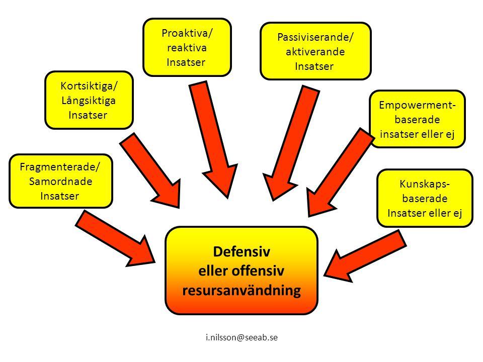 Defensiv eller offensiv resursanvändning