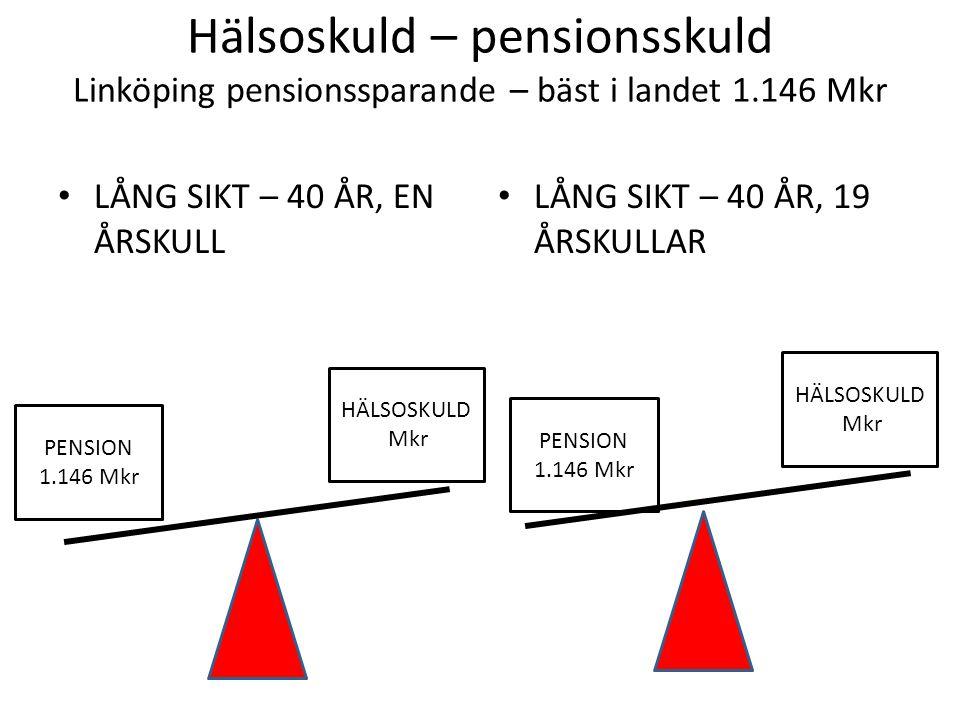 Hälsoskuld – pensionsskuld Linköping pensionssparande – bäst i landet 1.146 Mkr