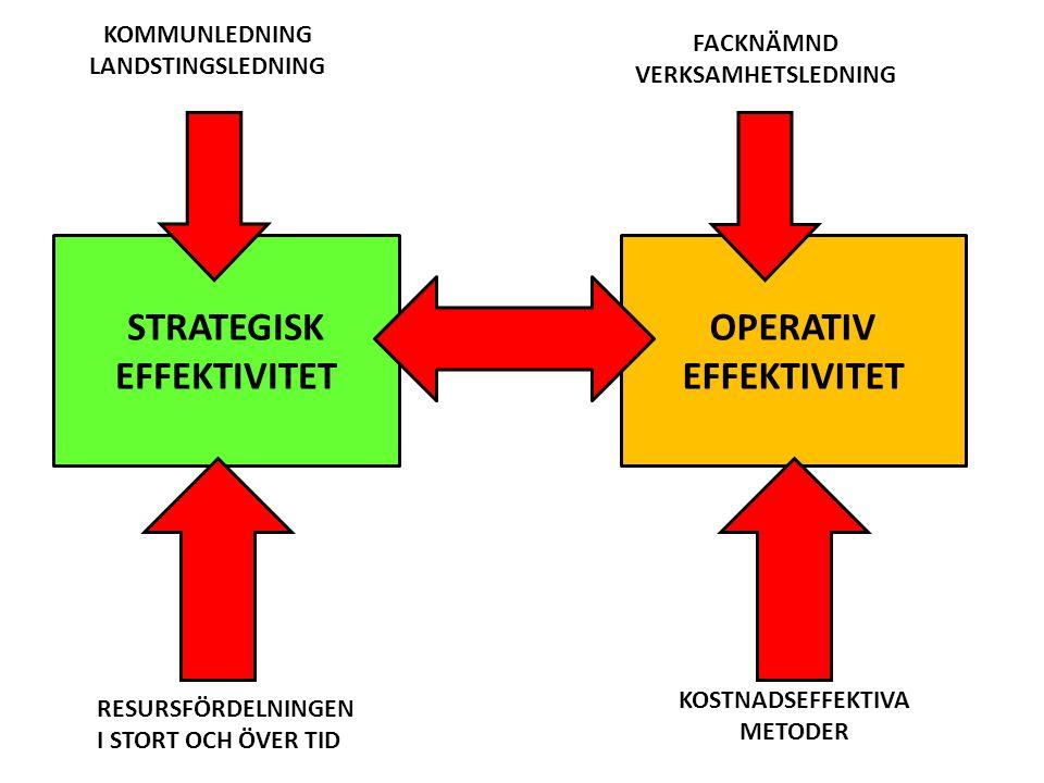 STRATEGISK EFFEKTIVITET OPERATIV EFFEKTIVITET