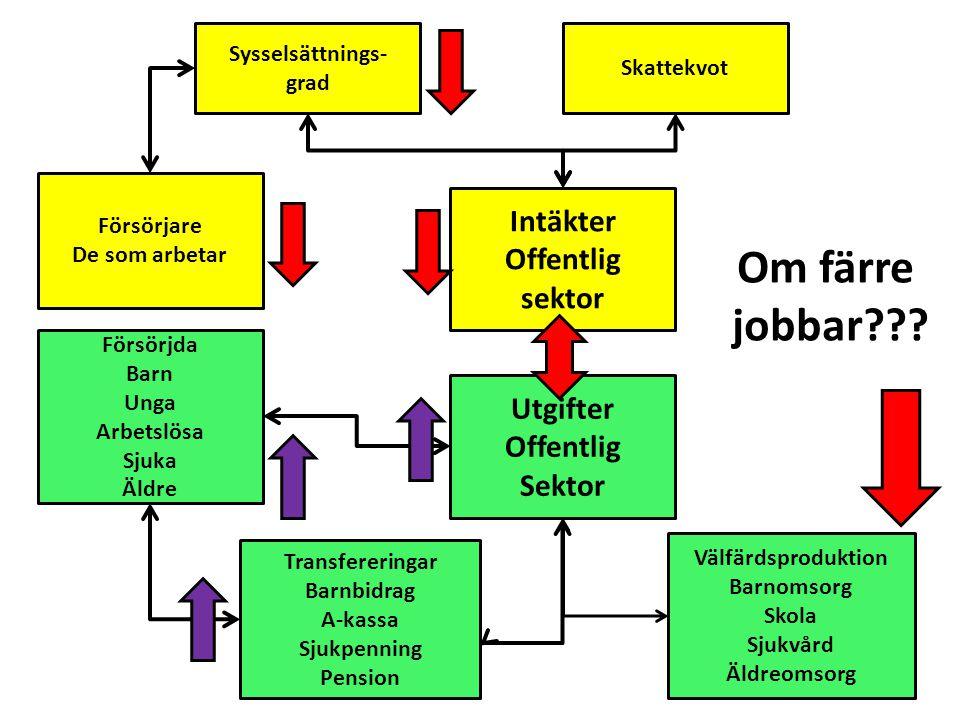 Om färre jobbar Intäkter Offentlig sektor Utgifter Offentlig Sektor