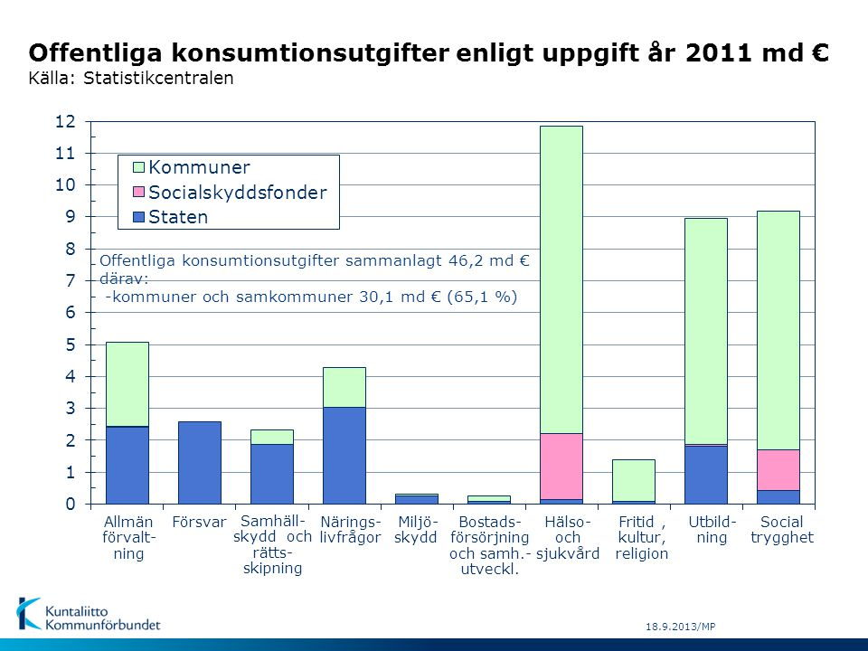 Offentliga konsumtionsutgifter enligt uppgift år 2011 md € Källa: Statistikcentralen