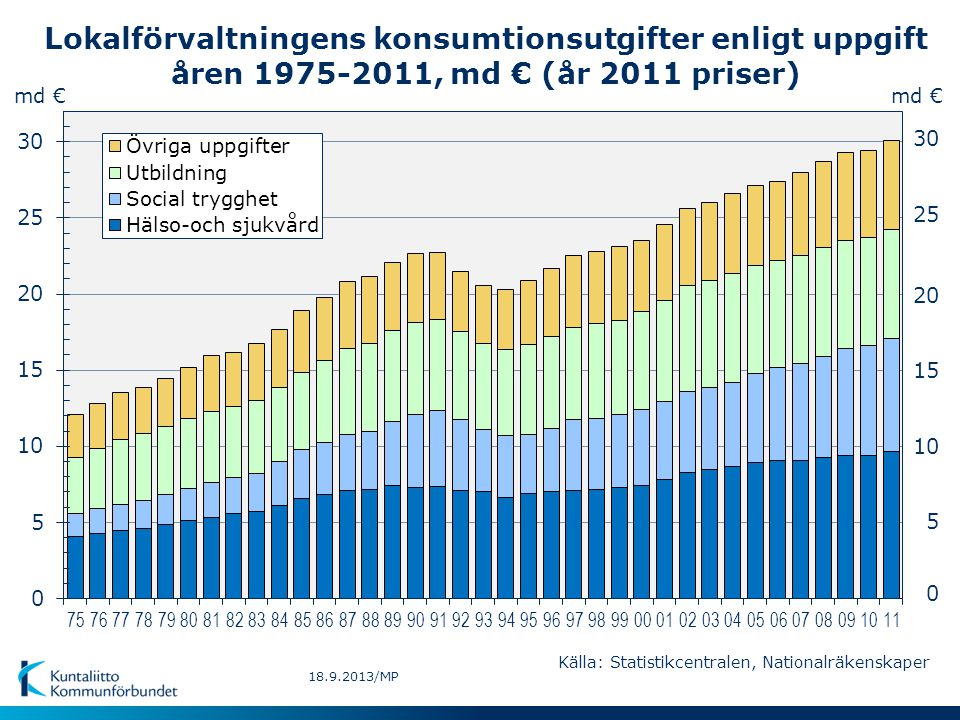 Lokalförvaltningens konsumtionsutgifter enligt uppgift åren 1975-2011, md € (år 2011 priser)