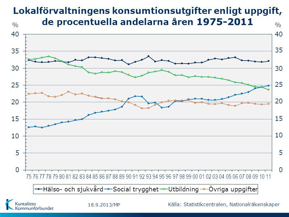 Lokalförvaltningens konsumtionsutgifter enligt uppgift, de procentuella andelarna åren 1975-2011