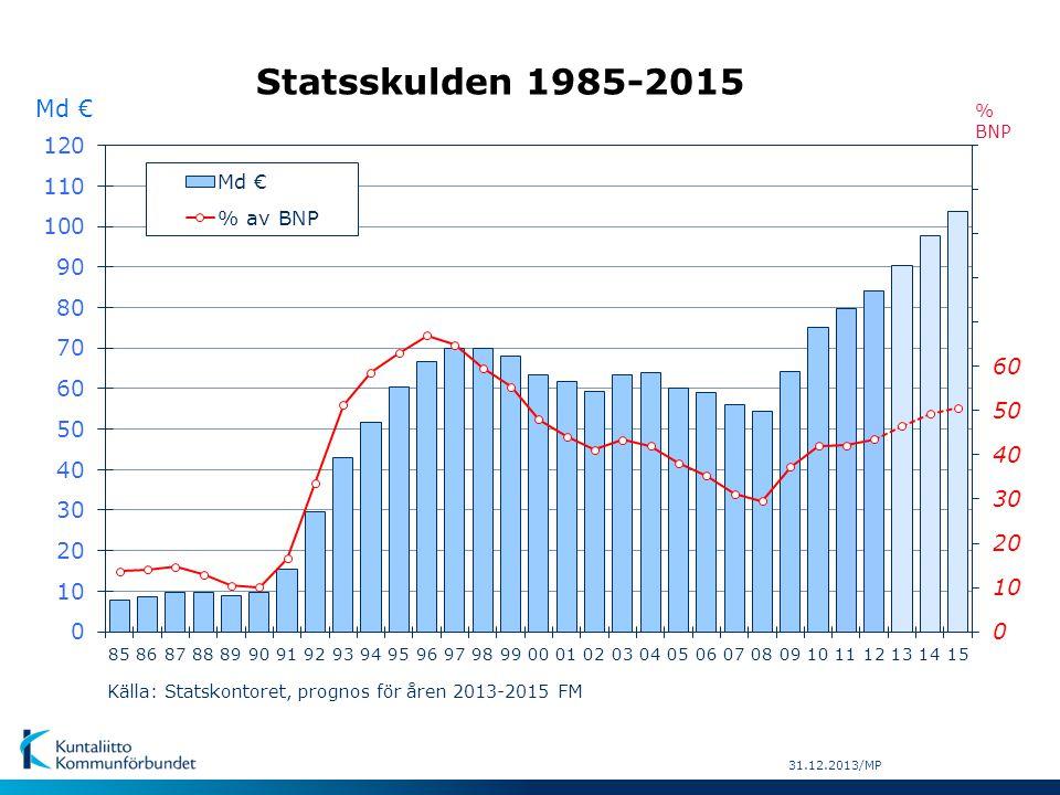 Statsskulden 1985-2015 Md € % BNP