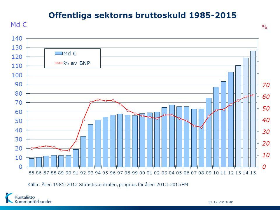 Offentliga sektorns bruttoskuld 1985-2015