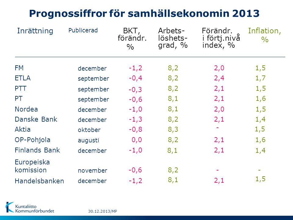 Prognossiffror för samhällsekonomin 2013