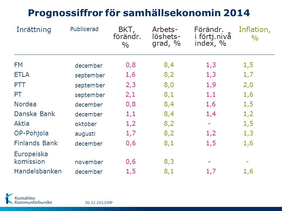Prognossiffror för samhällsekonomin 2014