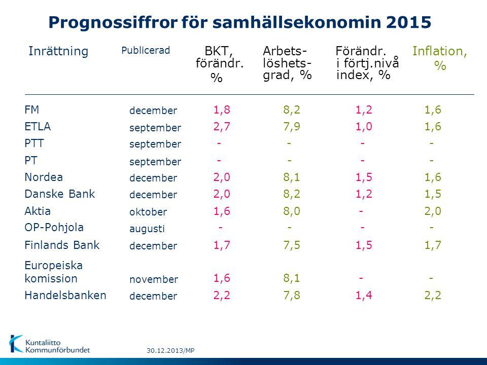 Prognossiffror för samhällsekonomin 2015