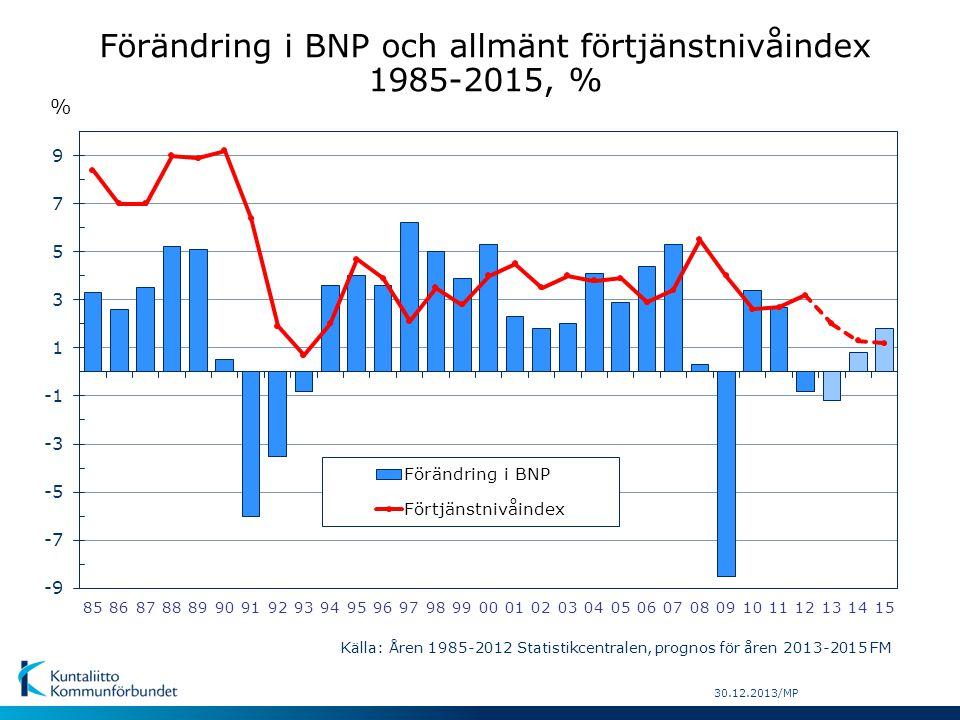 Förändring i BNP och allmänt förtjänstnivåindex 1985-2015, %