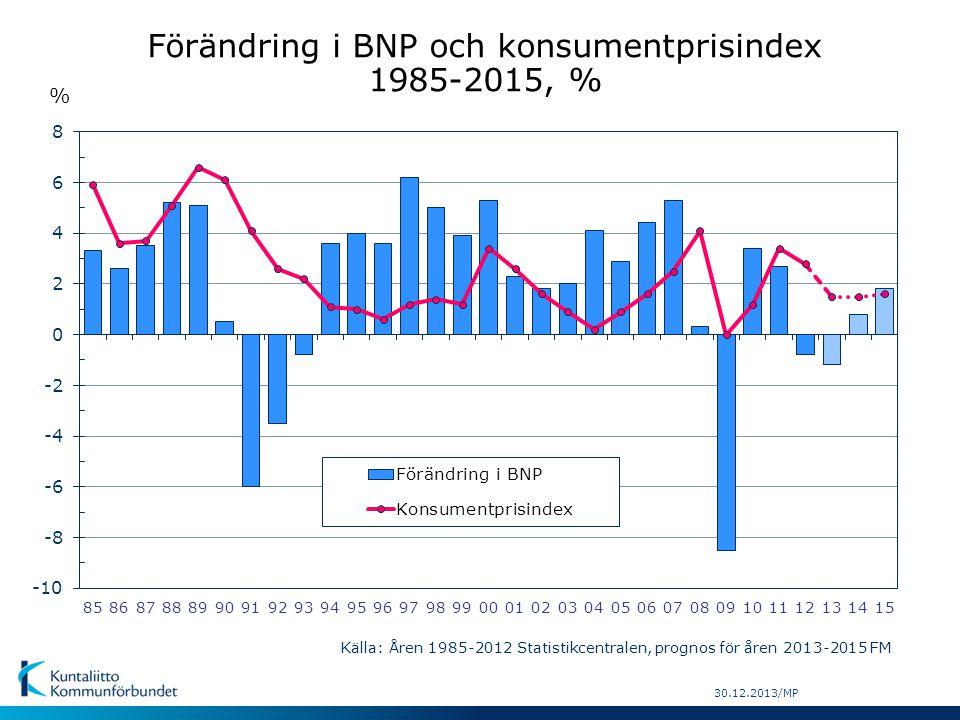Förändring i BNP och konsumentprisindex 1985-2015, %