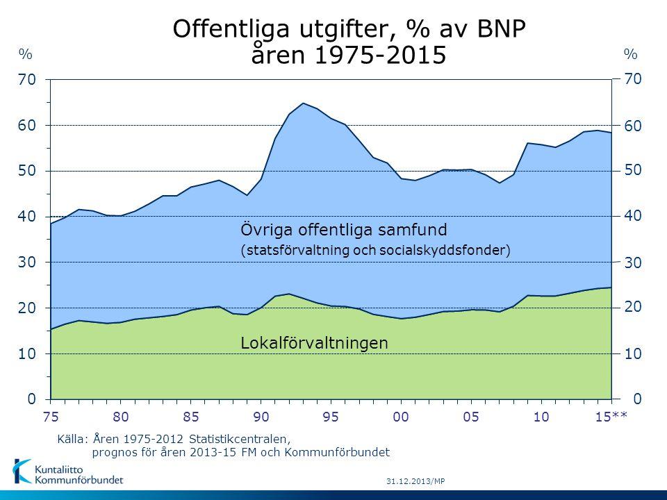 Offentliga utgifter, % av BNP åren 1975-2015