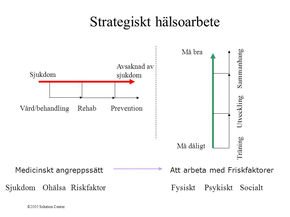 Strategiskt hälsoarbete