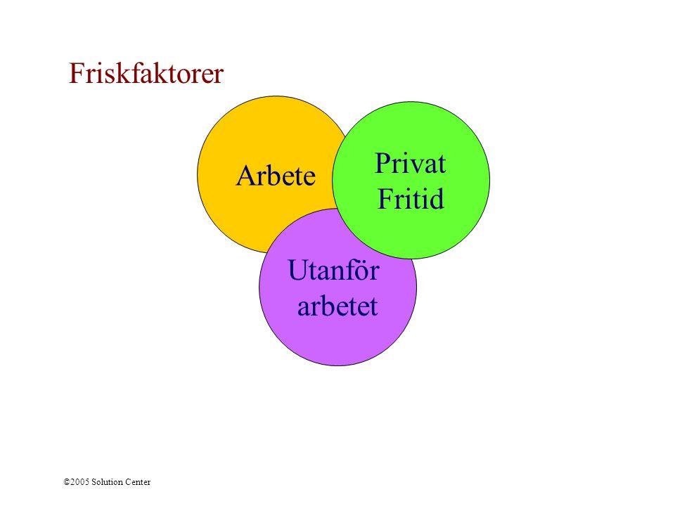 Friskfaktorer Privat Arbete Fritid Utanför arbetet