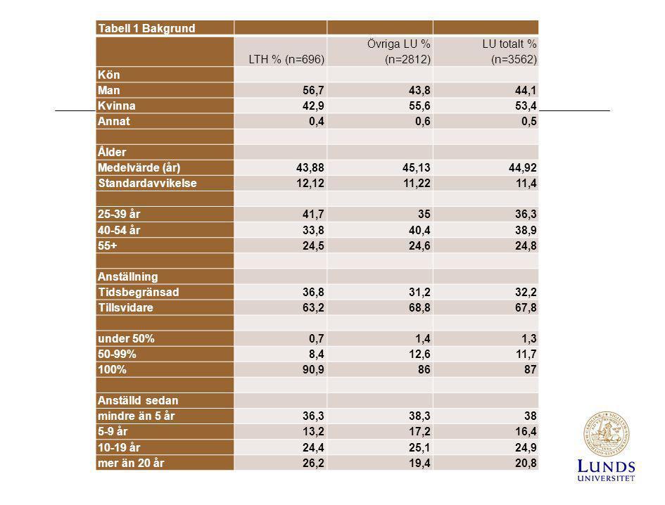 Tabell 1 Bakgrund LTH % (n=696) Övriga LU % (n=2812) LU totalt % (n=3562) Kön. Man. 56,7. 43,8.
