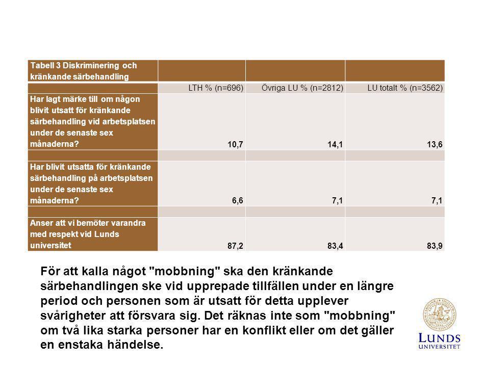 Tabell 3 Diskriminering och kränkande särbehandling
