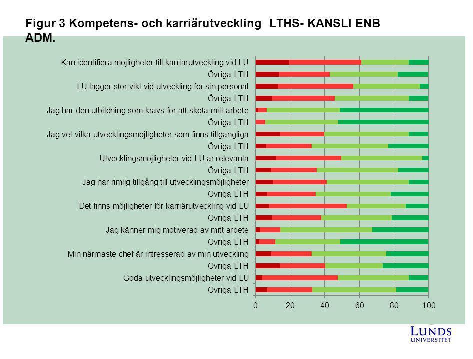 Figur 3 Kompetens- och karriärutveckling LTHS- KANSLI ENB ADM.