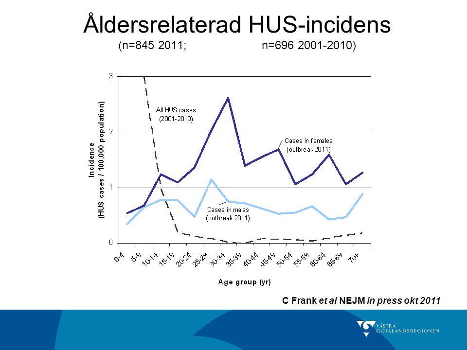 Åldersrelaterad HUS-incidens (n=845 2011; n=696 2001-2010)