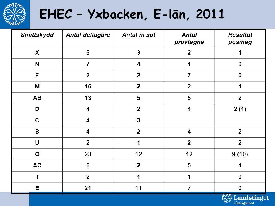 EHEC – Yxbacken, E-län, 2011 Smittskydd Antal deltagare Antal m spt