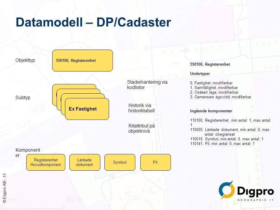 Datamodell – DP/Cadaster