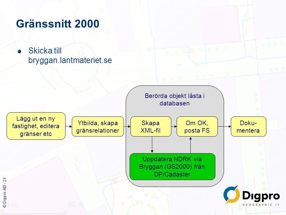 Gränssnitt 2000 Skicka till bryggan.lantmateriet.se
