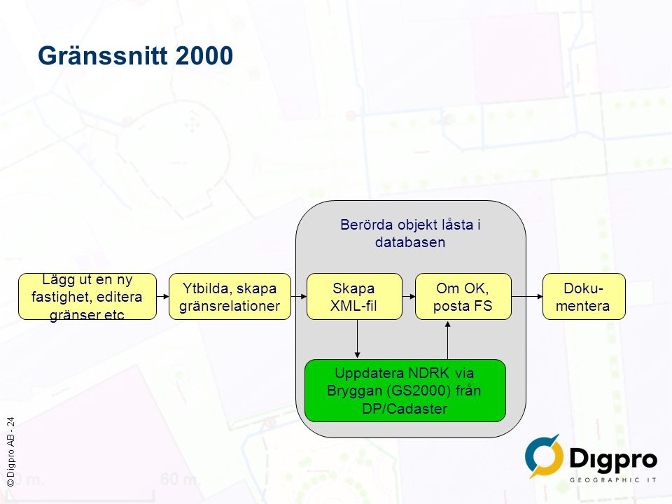 Gränssnitt 2000 Berörda objekt låsta i databasen