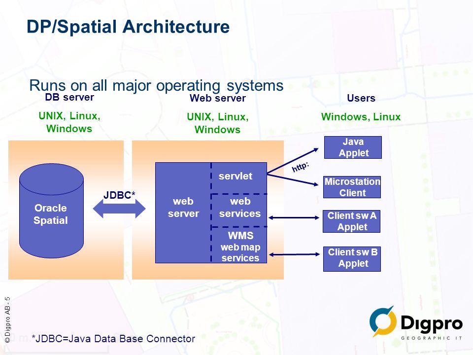 DP/Spatial Architecture