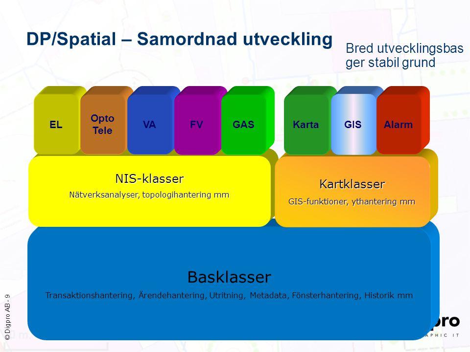 DP/Spatial – Samordnad utveckling