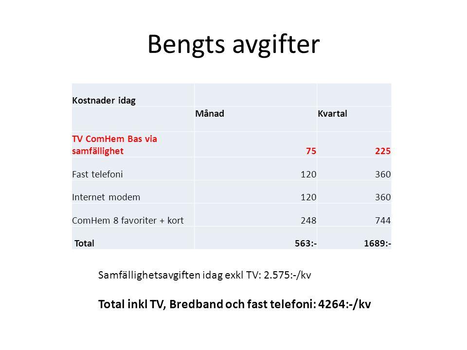 Bengts avgifter Total inkl TV, Bredband och fast telefoni: 4264:-/kv
