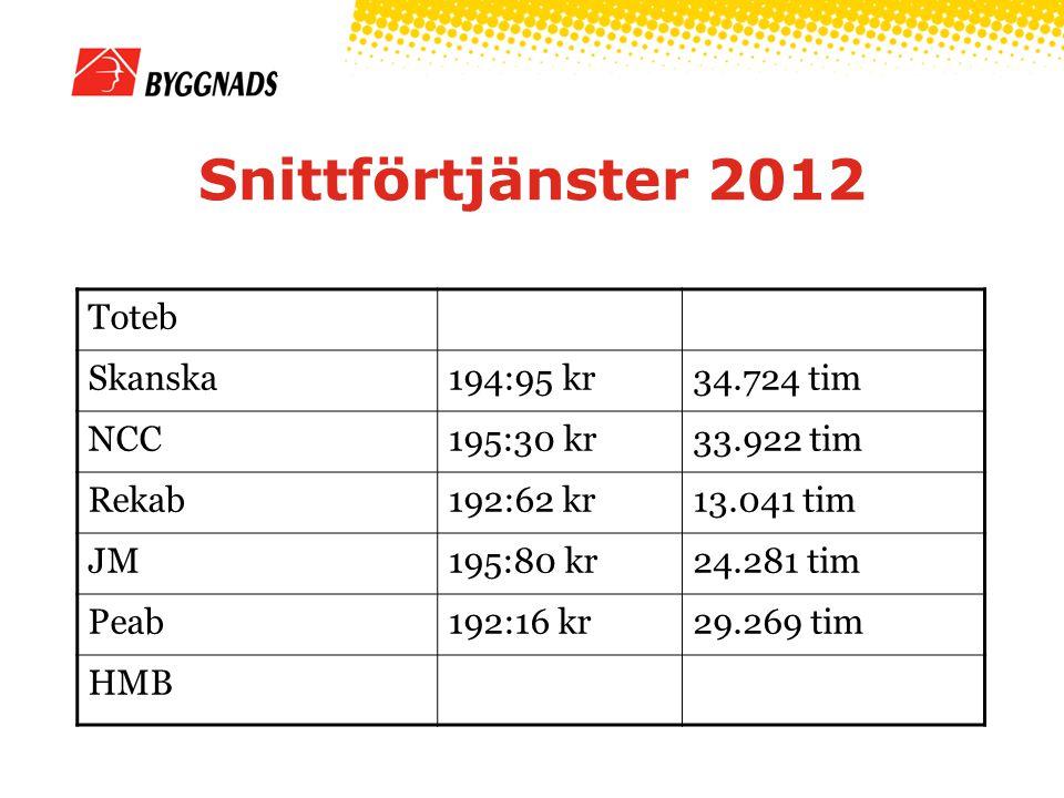 Snittförtjänster 2012 Toteb Skanska 194:95 kr 34.724 tim NCC 195:30 kr