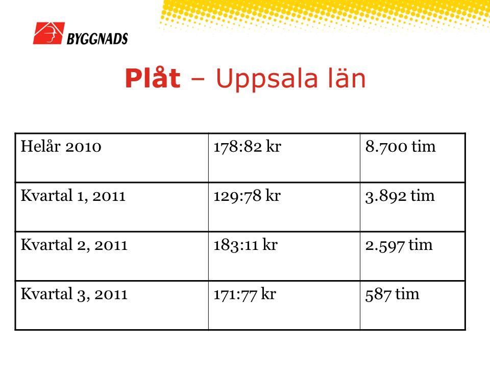 Plåt – Uppsala län Helår 2010 178:82 kr 8.700 tim Kvartal 1, 2011