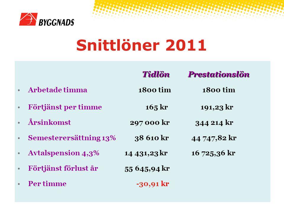 Snittlöner 2011 Tidlön Prestationslön Arbetade timma 1800 tim 1800 tim