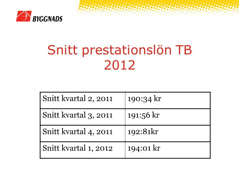 Snitt prestationslön TB 2012