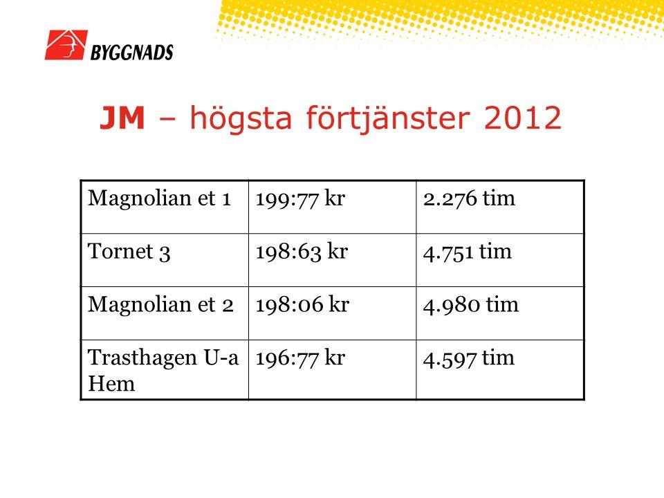 JM – högsta förtjänster 2012