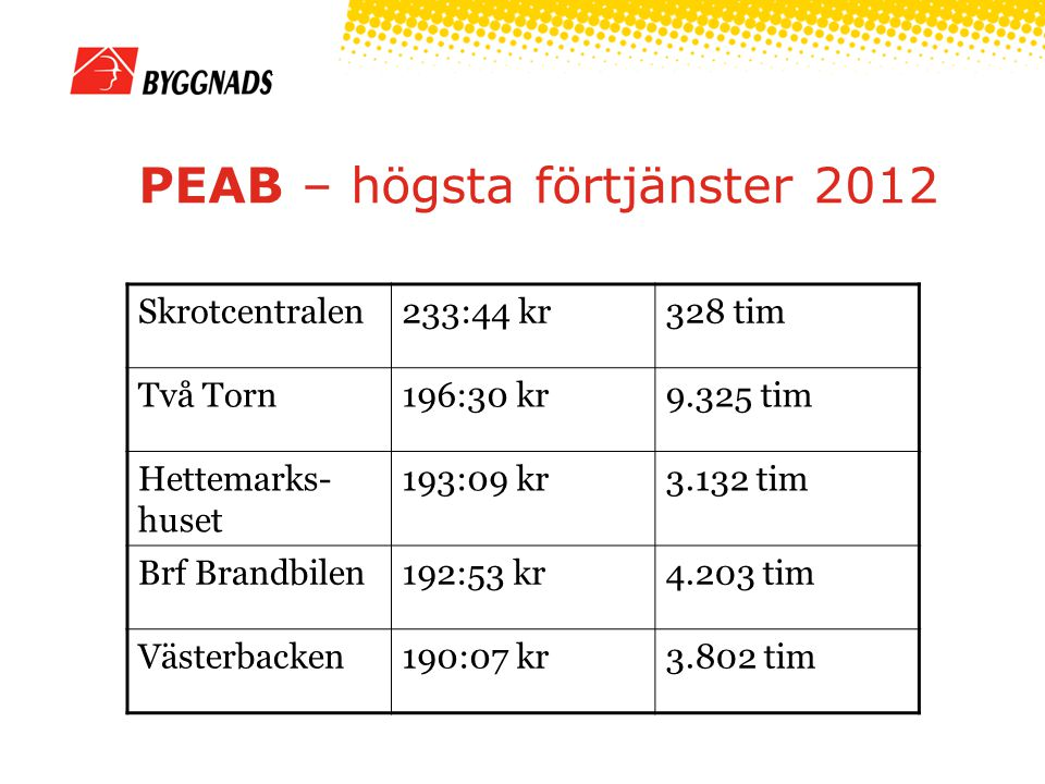 PEAB – högsta förtjänster 2012