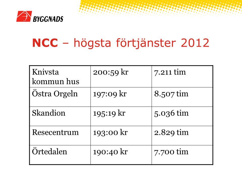 NCC – högsta förtjänster 2012