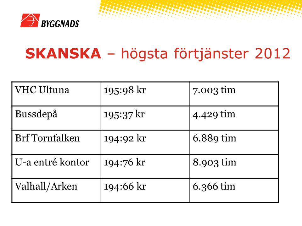 SKANSKA – högsta förtjänster 2012
