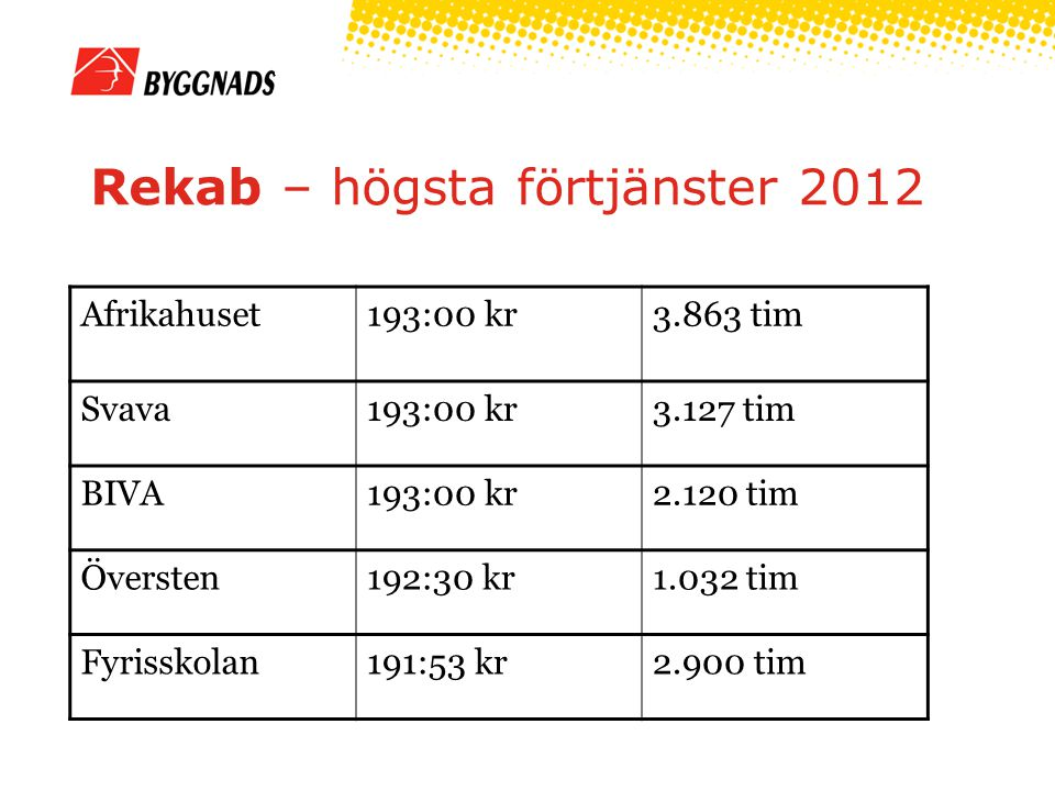 Rekab – högsta förtjänster 2012